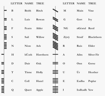 ogham alphabet - an ancient irish language